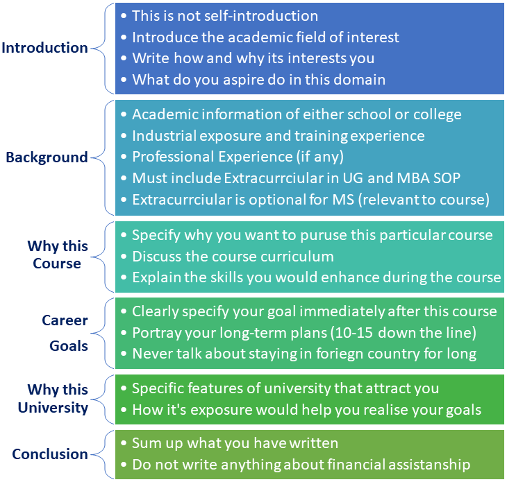 Statement of Purpose (SOP) Samples - Course & Country wise